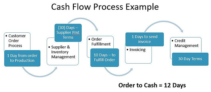Cash Flows Via Multiple Channels To >> 5 Keys To Accurate Cash Flow Forecasting