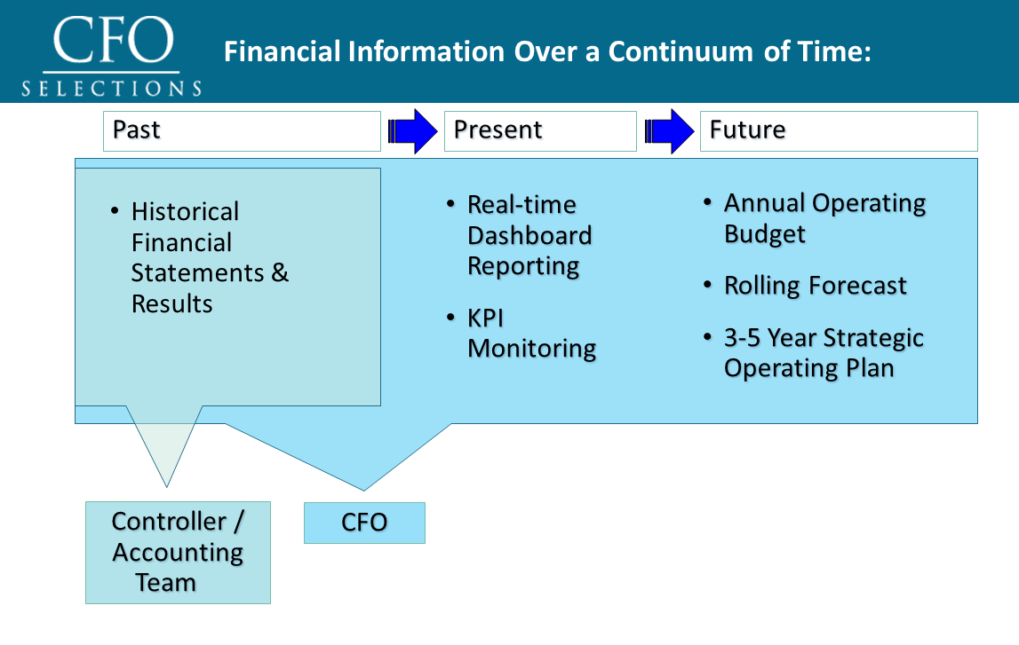 cfo-vs-controller-infographic-2