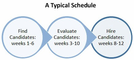 executive-search-timeline
