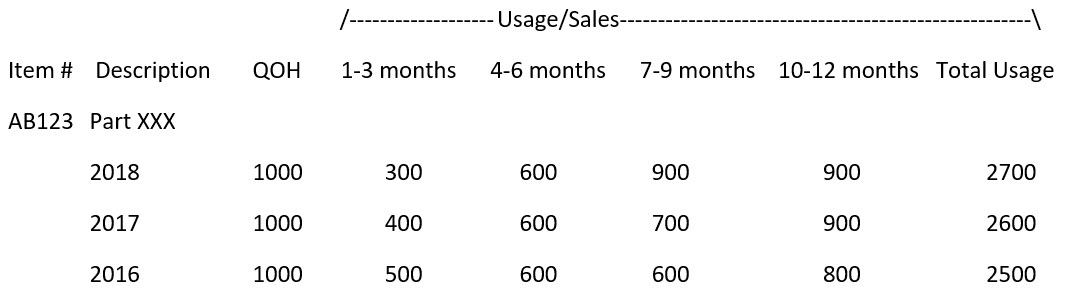 obsolete-inventory-usage-sales-2