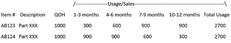 obsolete-inventory-usage-sales
