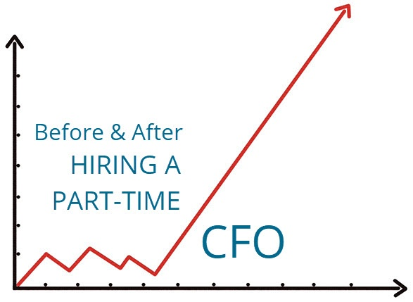 Before & After... Hiring a Part-Time CFO