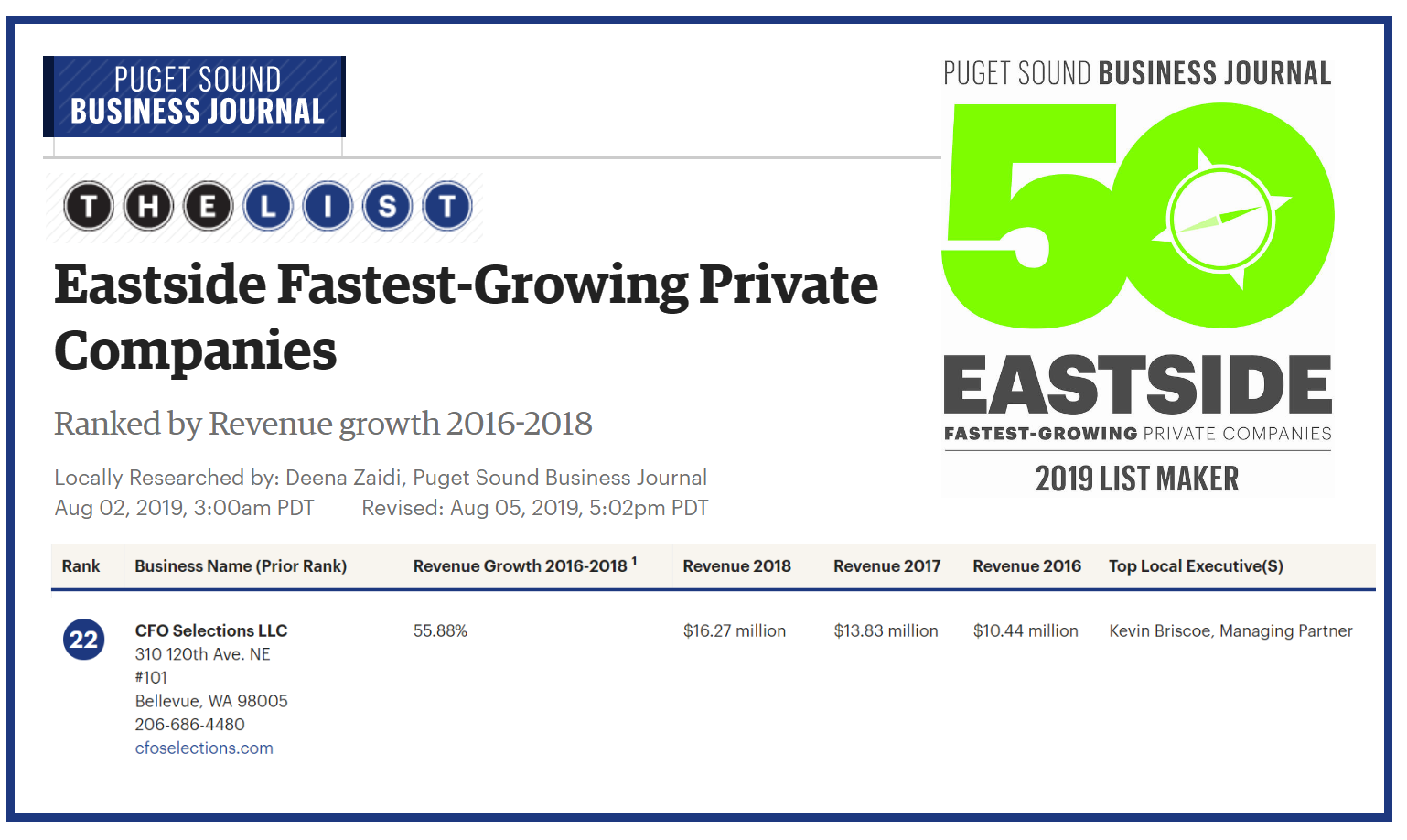 CFO Selections Included on Eastside Fastest-Growing Private Companies